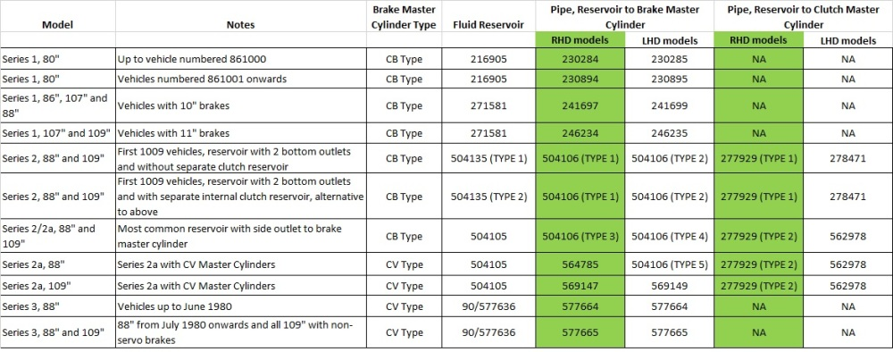 WEBSITE DOC - Reservoir and Pipe Part Nos