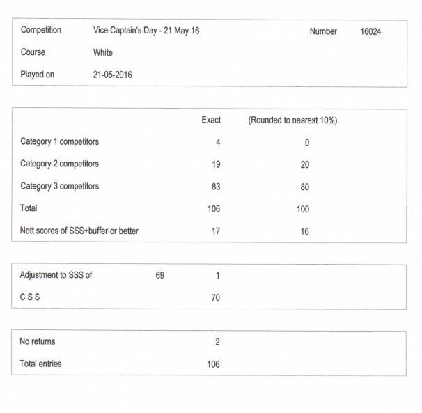 vc 2016 comp figures
