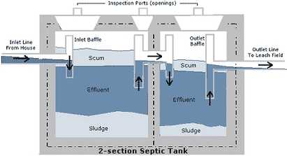 Cesspit septic tank soakaways sewage systems wte for Household septic tank design
