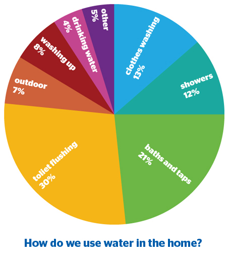 wastewater production in the UK home