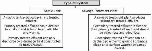 discharging sewage effluent