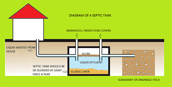 septic tank and illegal soakaway