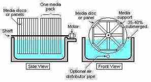 Biodisc sewage treatment plant typical cross section diagram