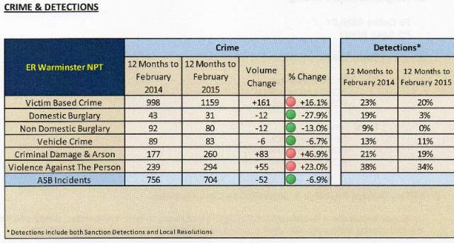crime figs mar 15 001