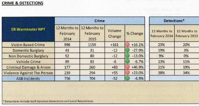 crime figs mar 15 001