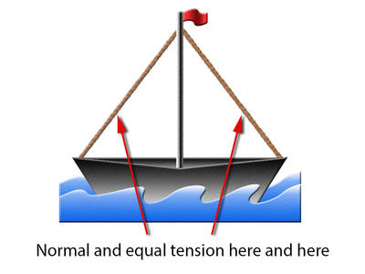 Boat Equal tension