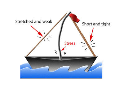 Boat unequal tension
