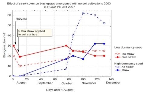 blackgrass graph