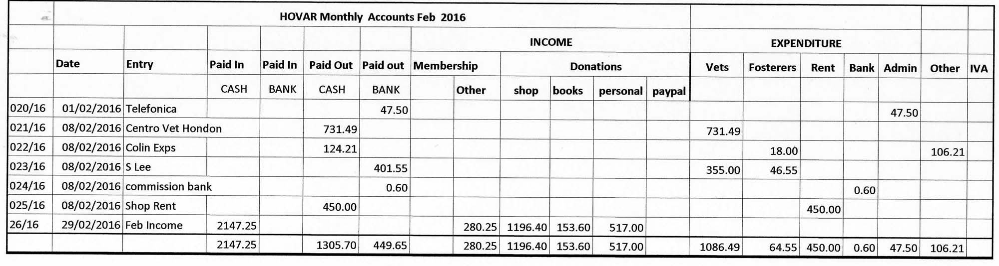 HOVAR Feb Accounts