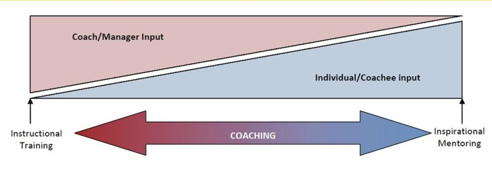 coaching continuum
