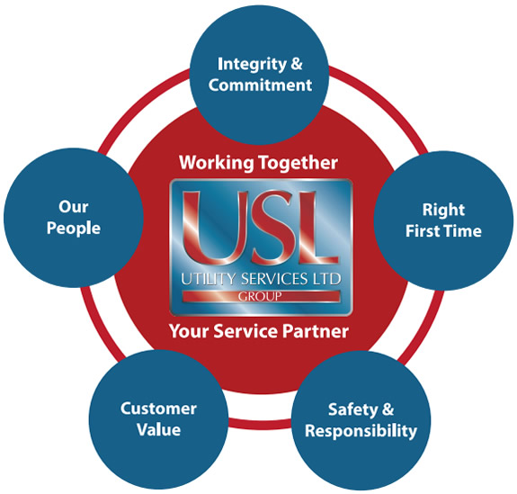 usl values