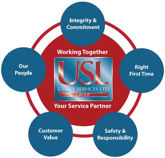 usl values