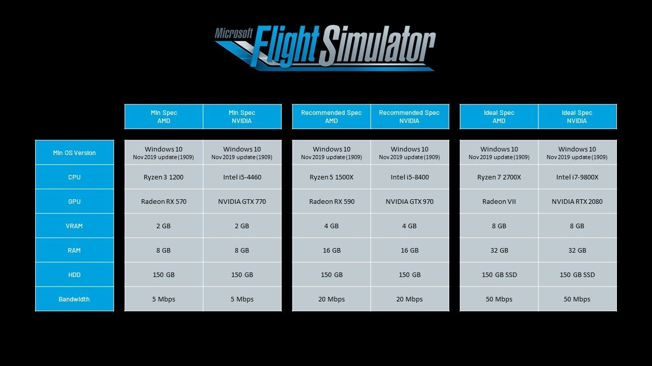 Image showing the specifications required to run Microsoft Flight Simulator