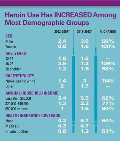 cdc heroin graph