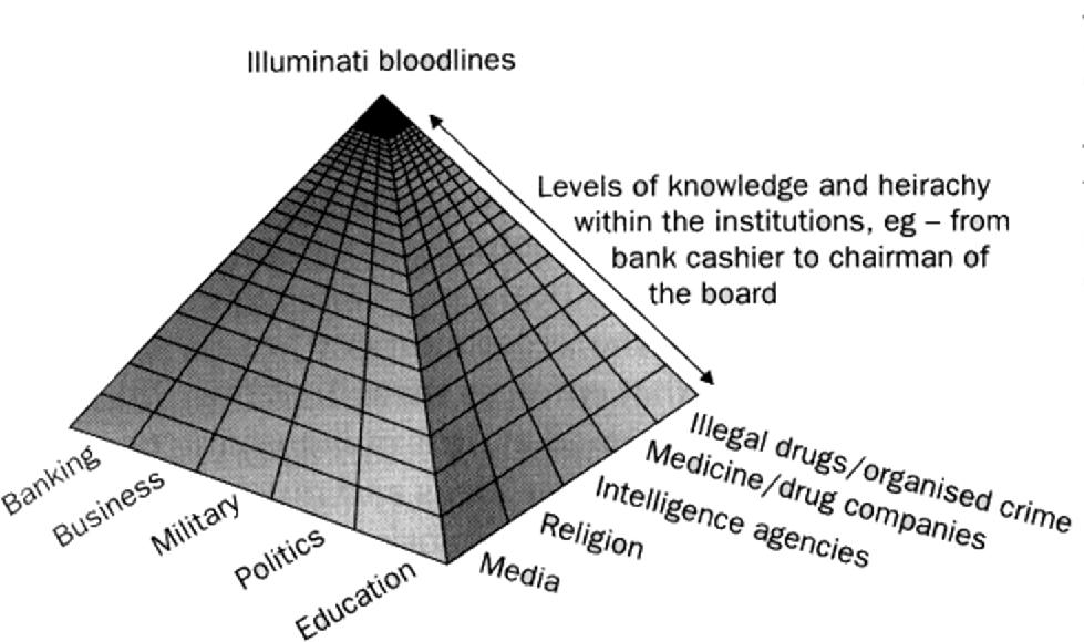 illuminati bloodlines