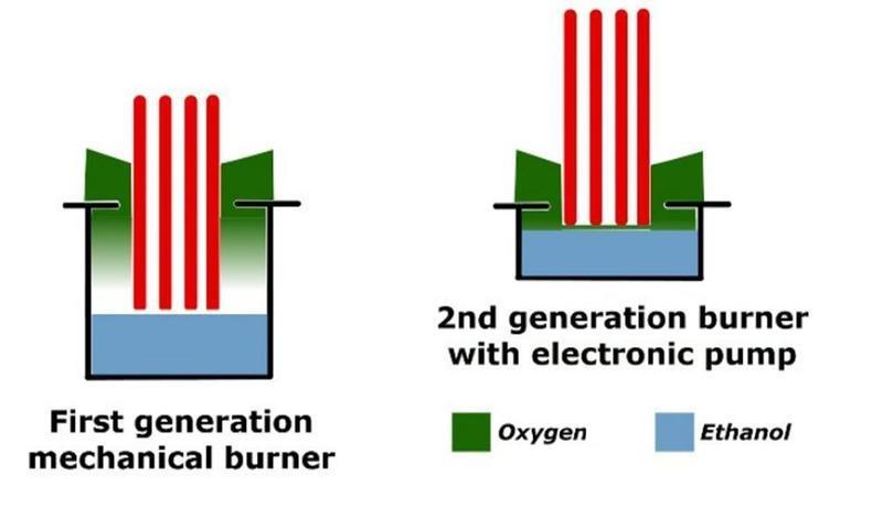burner levels