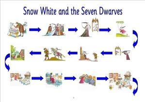 Contoh Story Telling Bahasa Inggris Snow White dan Artinya