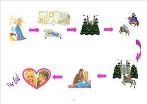 EYFS, KS1, SEN, IPC, fairy tales, Sleeping Beauty, topic resources