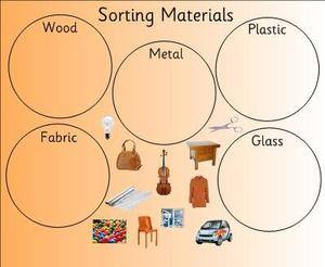 free materials smartboad activity science eyfs ks1 sen teaching resources powerpoints. Black Bedroom Furniture Sets. Home Design Ideas