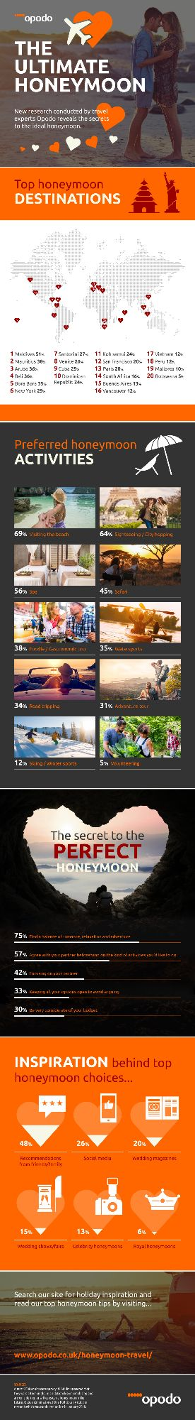 honeymoon-travel-trends