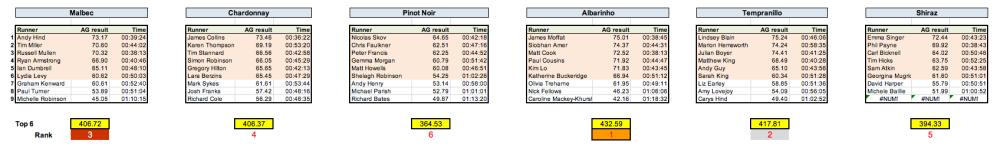 DB10k results