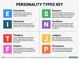 Personality Tests + Report