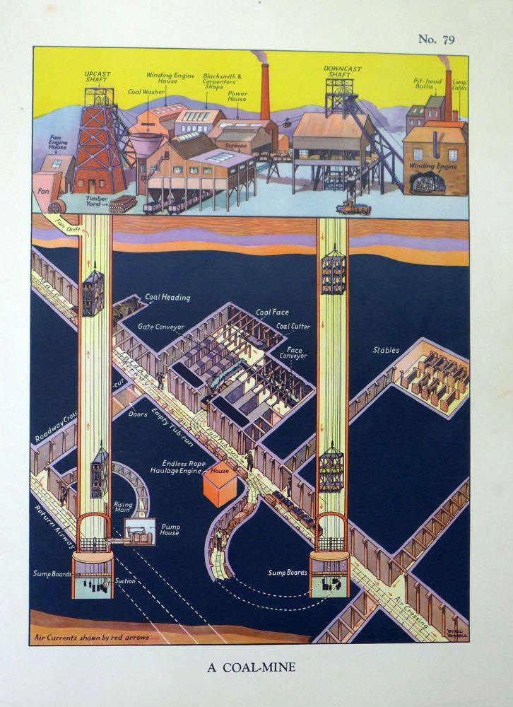 Vintage School Poster 1938 - A Coal Mine