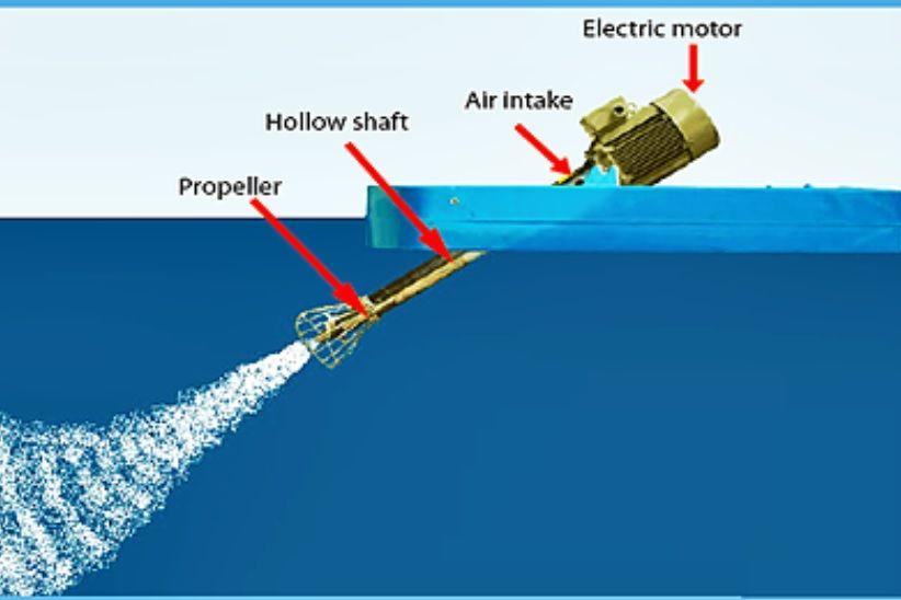 Injector Aeration Equipment Australia
