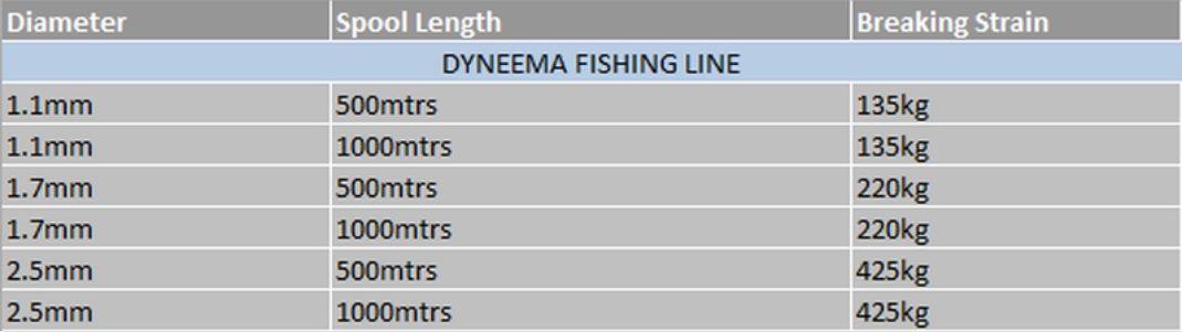 Dyneema Line Selection Table