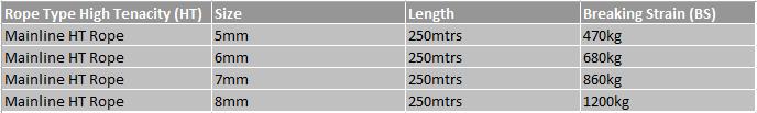 Mainline Rope Chart