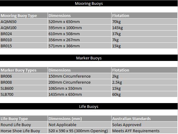 Mooring Buoys Chart