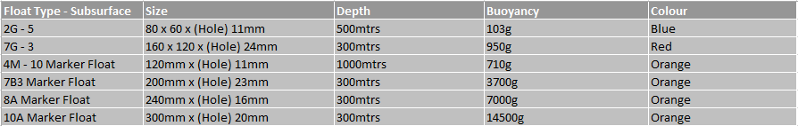 Subsurface Floats Chart