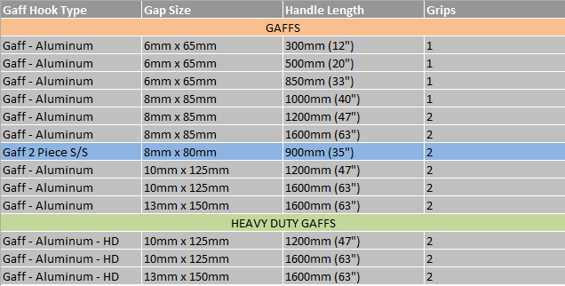 Gaff and Gaff Hook Selection Table