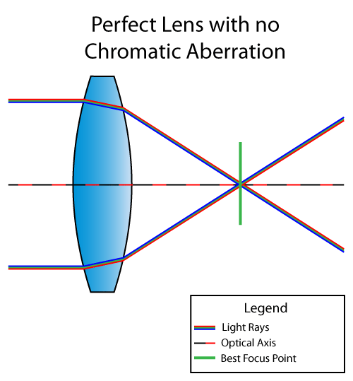 Corrected-Chromatic-Aberration