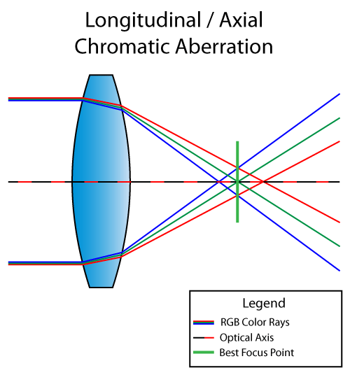 Longitudinal-Chromatic-Aberration