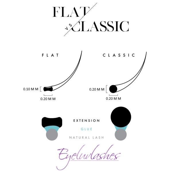 Ellipse vs Classic 0.20MM