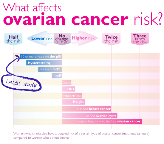 ovarian-cancer-relative-risk-mini