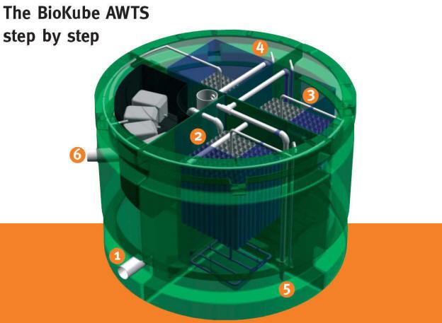 Advanced Wastewater Treatment System schematic
