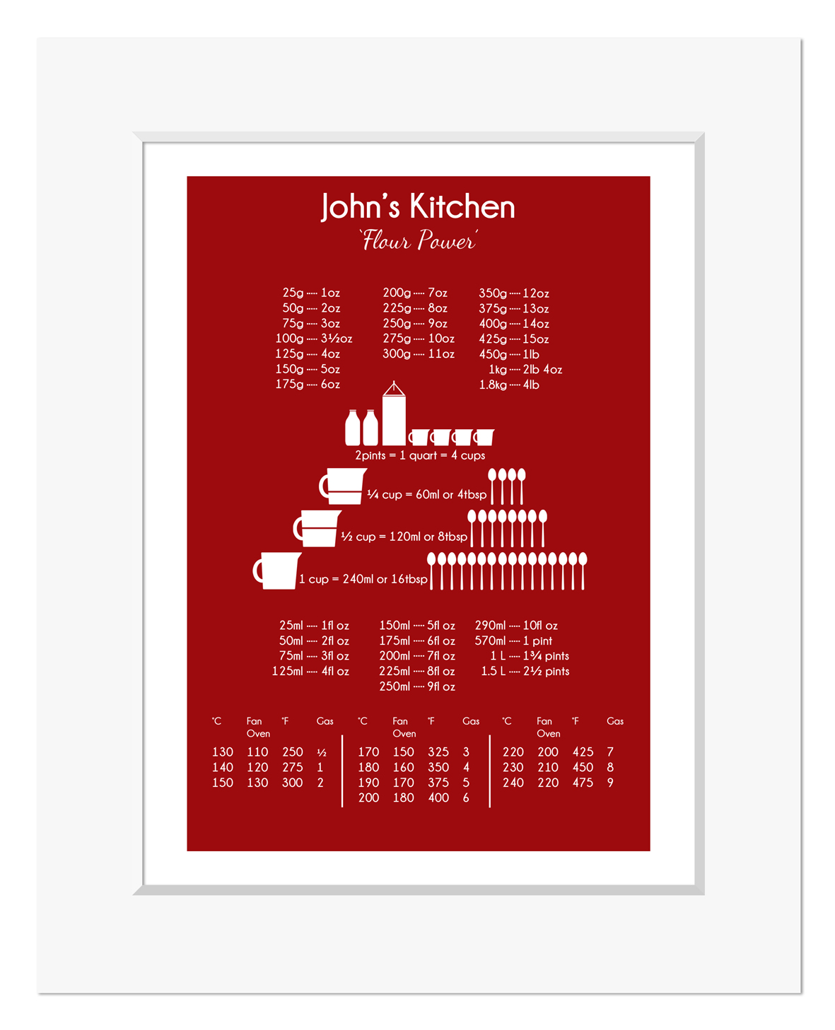 Kitchen Baking Gift – Cooking Conversion Chart