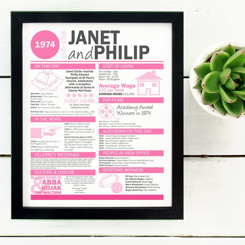 On Our Wedding Day Personalised Prints full of fun facts | Fascinating and intriguing personalised wedding prints reveal what happened in the world on the day you married. A truly thoughtful, special anniversary gift from PhotoFairytales. #weddinggift #anniversarygift #firstanniversarygift #1stanniversary