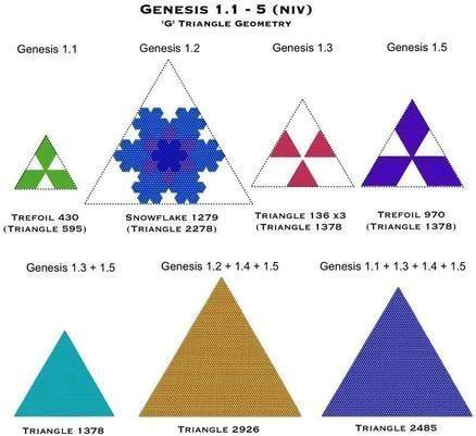 Genesis 1.1 - 5 G Triangle Geometry