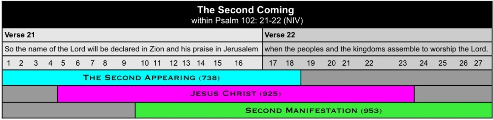 Psalm 102 Table