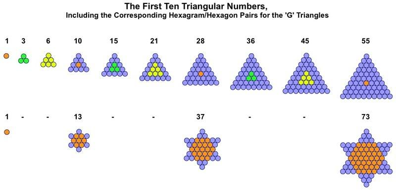 Generator Triangles