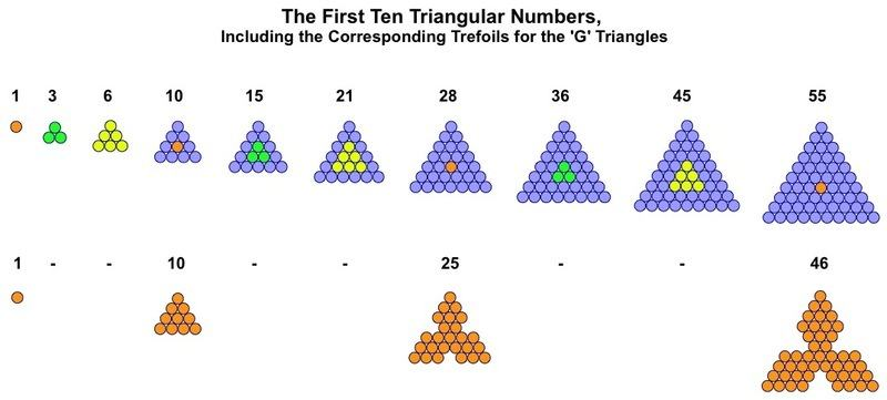 Generator Triangles Trefoils