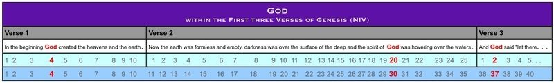 God in first three verses