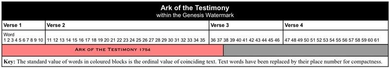 Ark of the Testimony