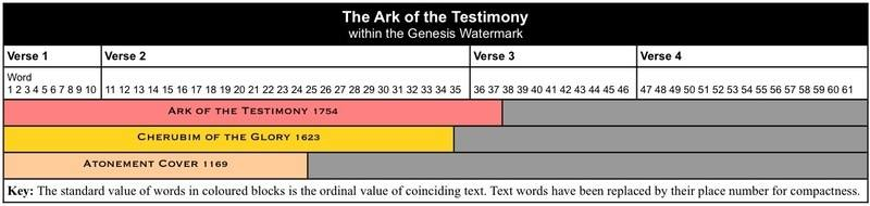 The Ark of the Testimony