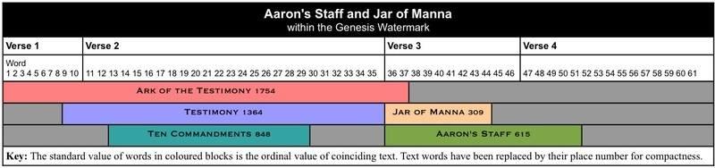 Aarons Staff and Jar of Manna