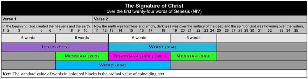 The Signature of Christ 3