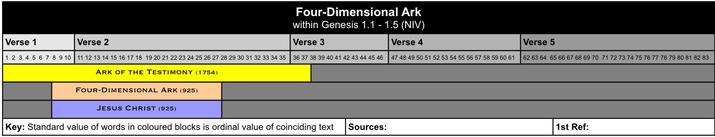 Four Dimensional Ark